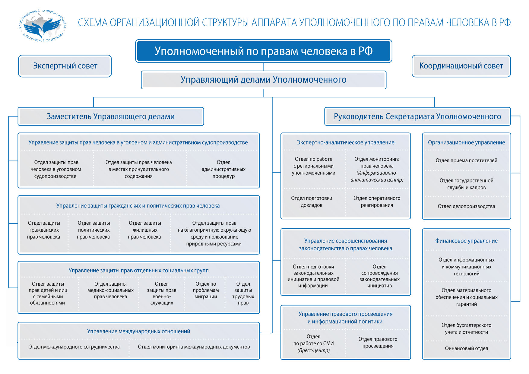 Договор жилищного (социального)